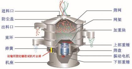 振动筛安装使用 zdscj.com